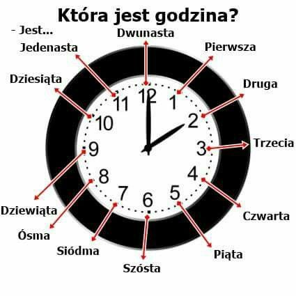 Która jest godzina? = What time is it?