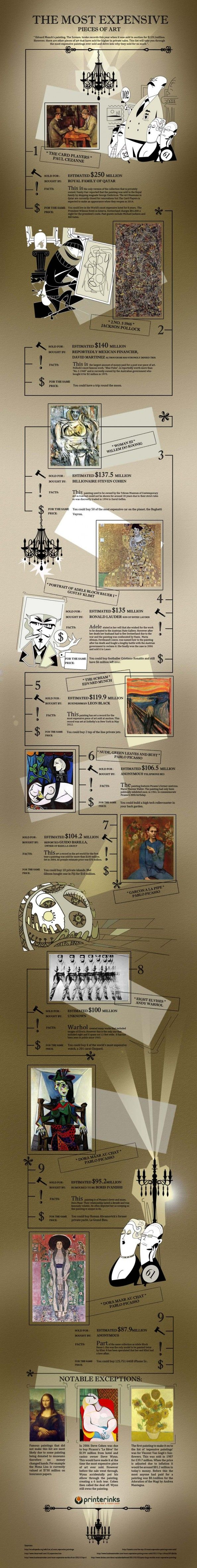 the most expensive pieces of art infographic Infographic