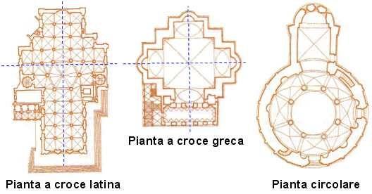Tipi di pianta