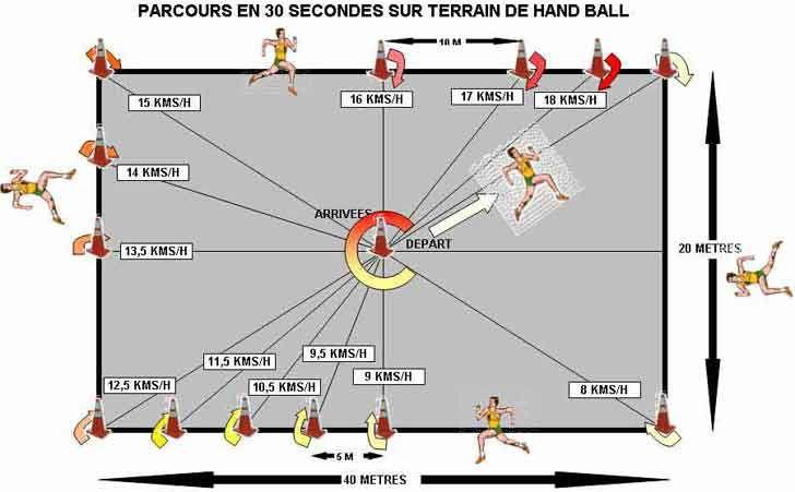 amélioration vma 30 X 30 sur terrain de handball