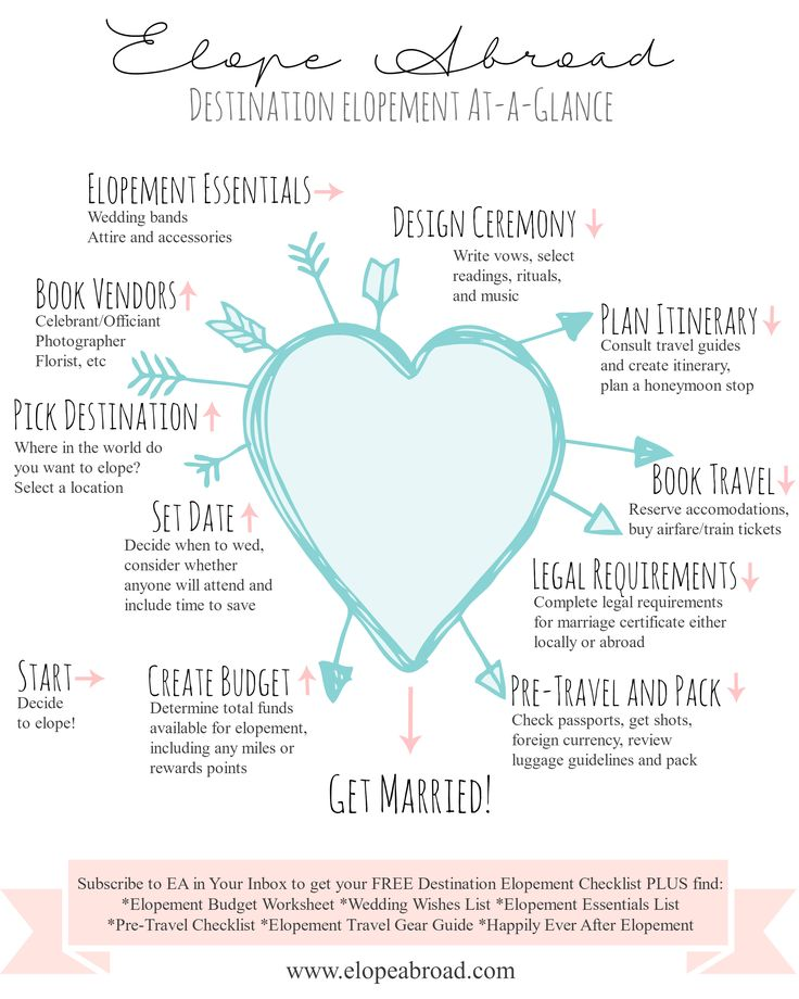 Ultimate Destination Elopement Infographic