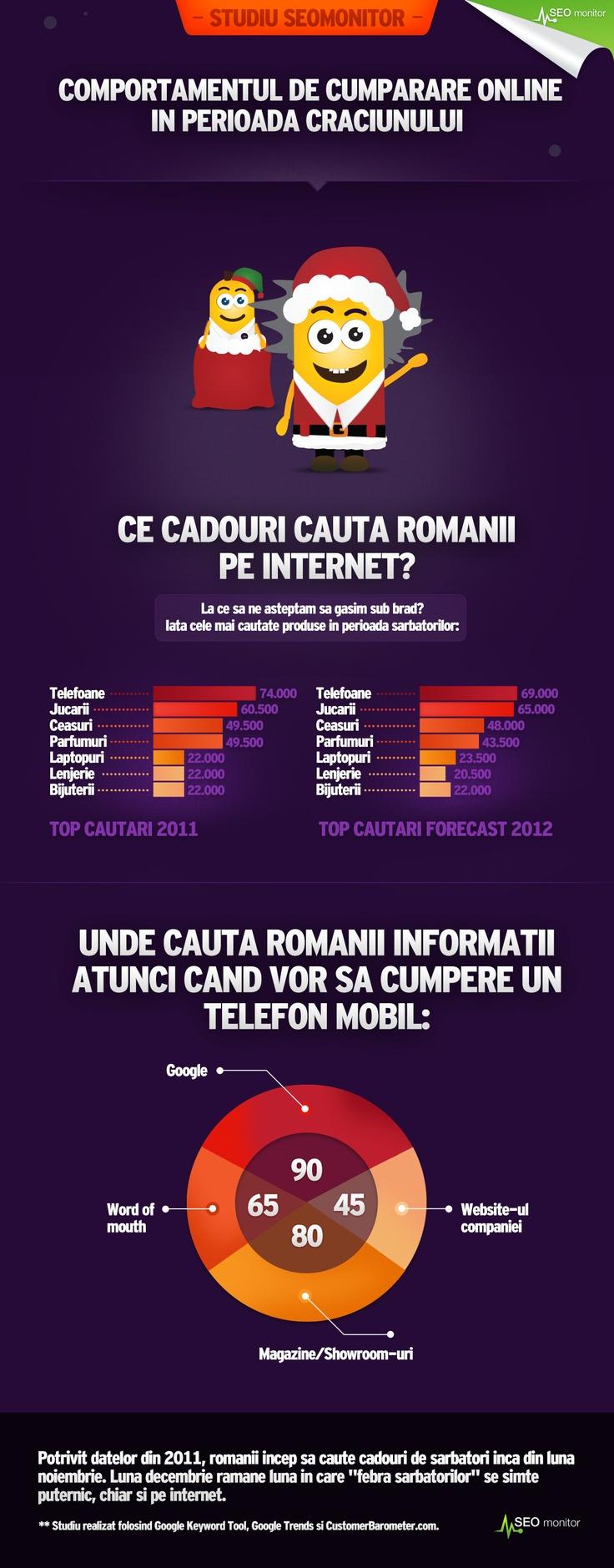 Infografic - Comportamentul de cumparare online in perioada Craciunului