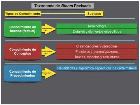 La Taxonomía de Bloom revisada - YouTube