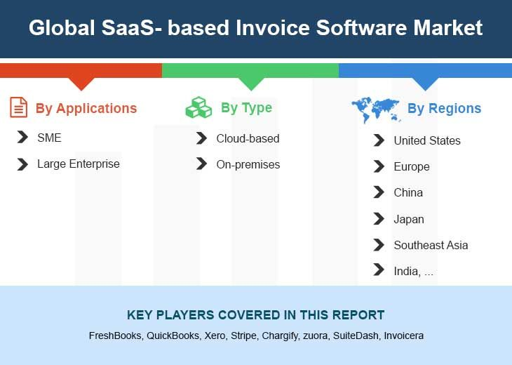 Global Saas Based Invoice Software Market Size Status And