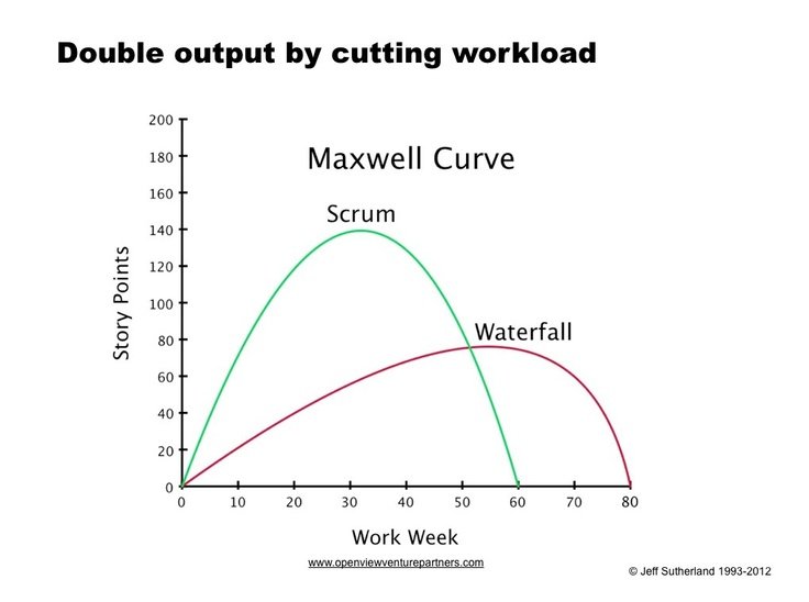 11 best images about charts reporting on pinterest for Maxwell construction software