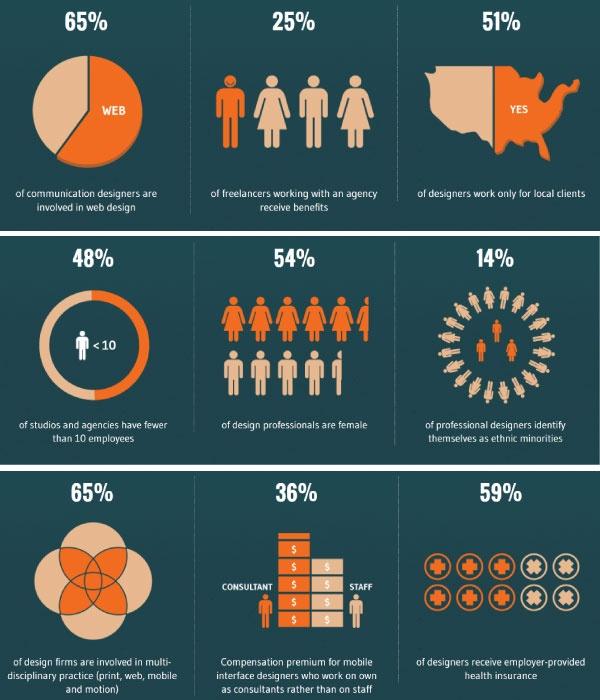 Aquent Survey of Design Salaries Job resume examples