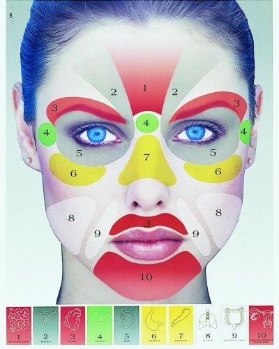 Arcdiagnosztika! Mi az? Olvasd el a Kozmetikus Portálon!