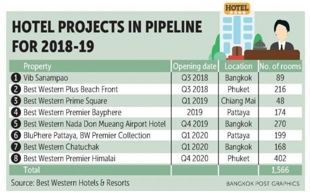 Best Western plans 16 hotels by 2020 | Bangkok Post