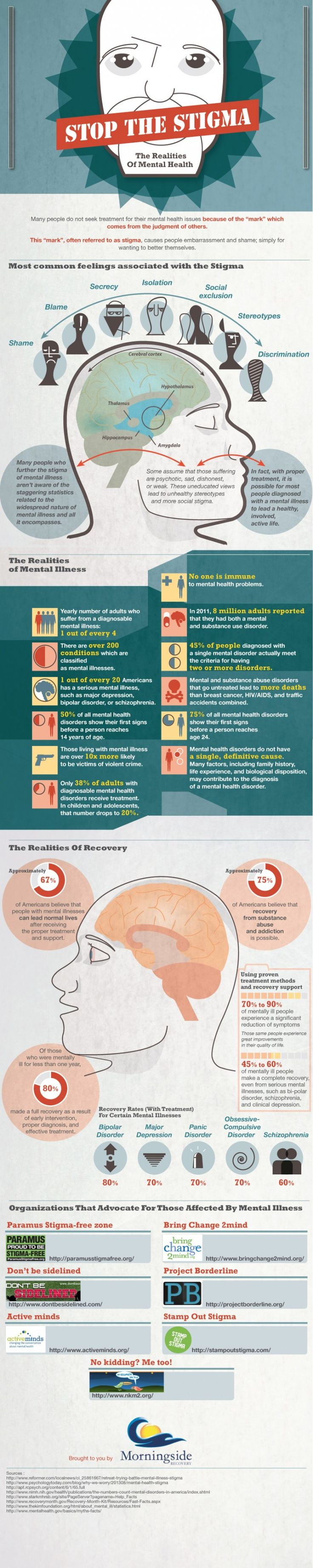 "Stop The Stigma : The Realities Of Mental Health: There are some widespread misconceptions about mental health disorders. People think the cure for depression is to ""keep your chin up,"" that addiction is simple weakness, and that obsessive-compulsive disorder is humorous.  Let's set the record straight about how this stigma actually affects the lives of people living with mental health issues with this infographic from Visual.ly."