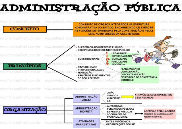 Resultado de imagem para mapas mentais direito administrativo pdf
