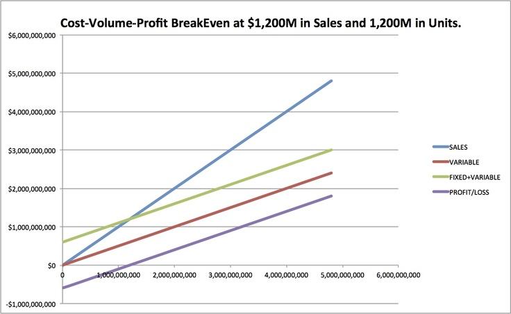 Cost–volume–profit analysis