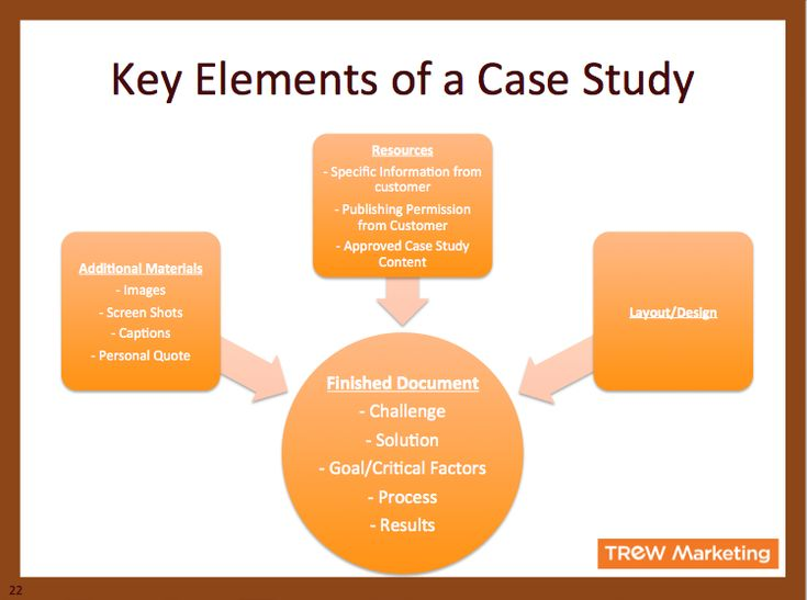 Marketing study case analysis