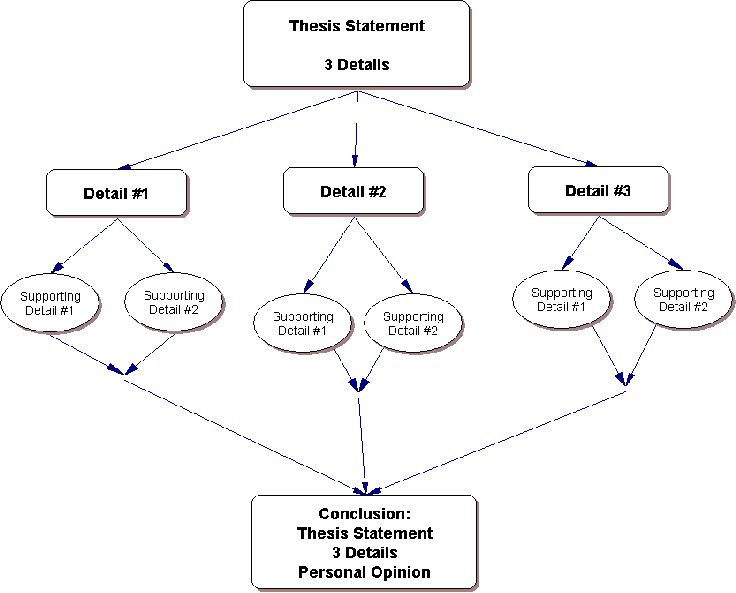 Best ideas about Thesis Statement on Pinterest   Argumentative