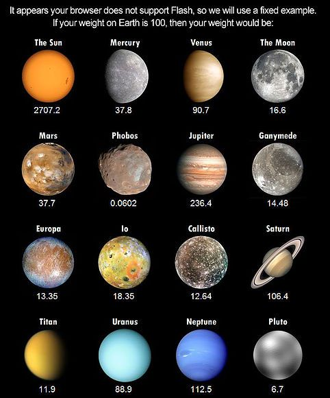 solar system planets - Google Search | Astrology ...