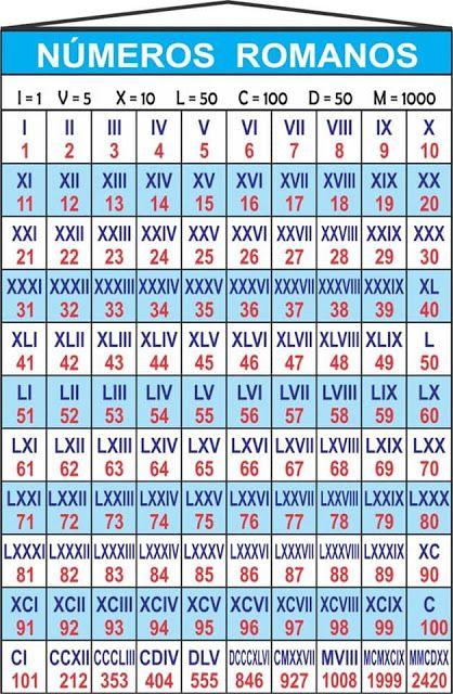 Silabas Con T En 2020 Lecciones De Matematicas Numeros Romanos
