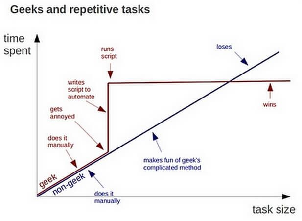 Geeks_and_Tasks