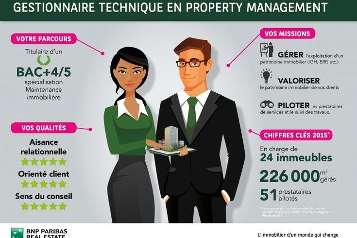 Infographie Gestionnaire technique en Property Management ...