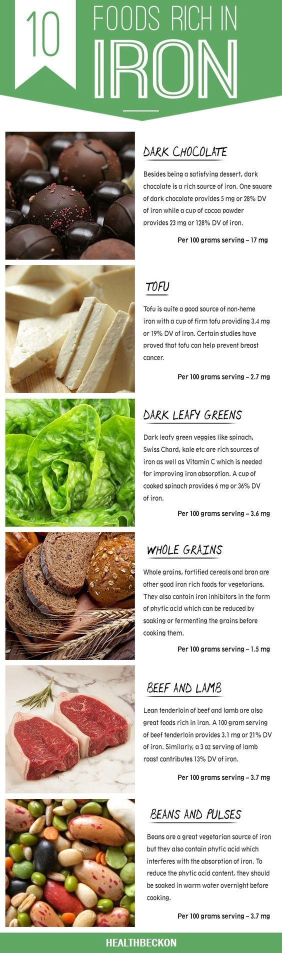 While heme iron can be easily absorbed, non-heme iron requires Vitamin C for proper absorption. Another way to boost your intake of iron is to combine iron rich foods with Vitamin C rich foods. Given below are some foods that are the best dietary sources of iron and should form part of your diet. #vitaminB #vitaminD #followback