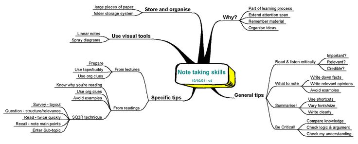how to teach note taking skills