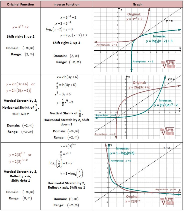Inverses of Exponential and Log Functions and Graphs