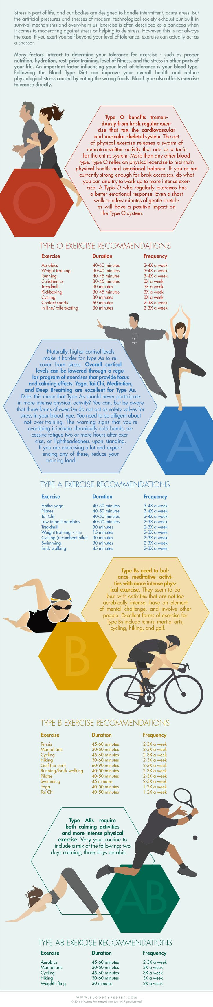 All physical activity, even when it is not exhaustive, usually leads to elevated levels of stress hormones. But once you get used to an exercise, it's not as stressful. That's what conditioning is all about. Generally speaking, trained athletes do not experience exercise internally as a stressful event, even if they push slightly past their