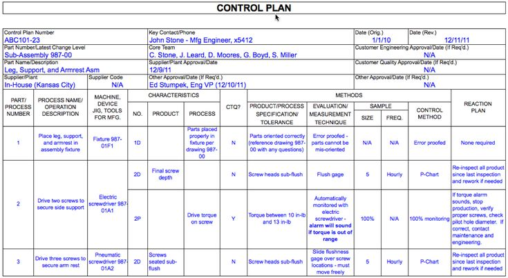 control-plan-complete3png (1200×658) MÅLSTYRING Pinterest Labs - control plan