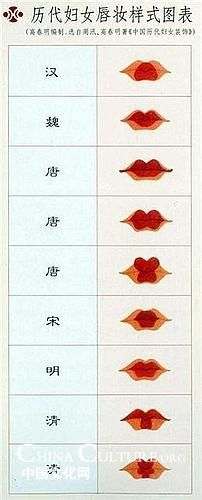 Historical styles of Chinese lipstick