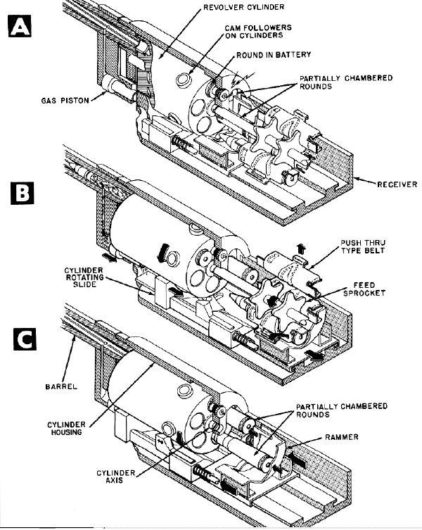 Image Result For Oerlikon 35mm Revolver Cannon