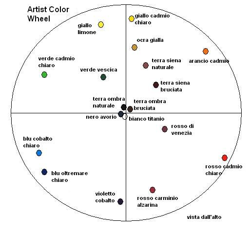 Artist Color Wheel