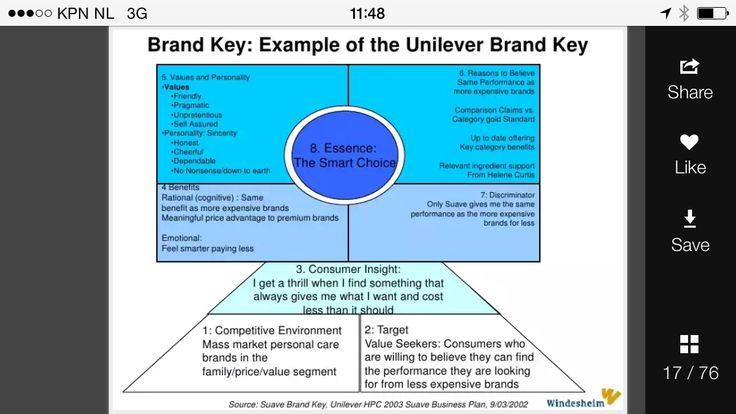 example brand key