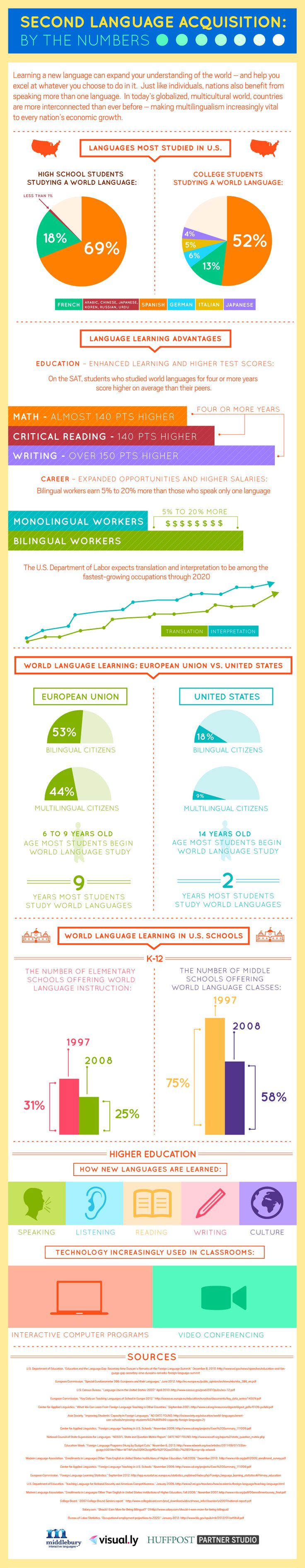 best ideas about foreign language teaching second language acquisition by the numbers infographic
