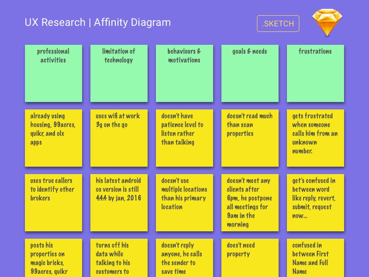 User Research - Affinity Diagram in Sketch via Brand design - affinity diagram template