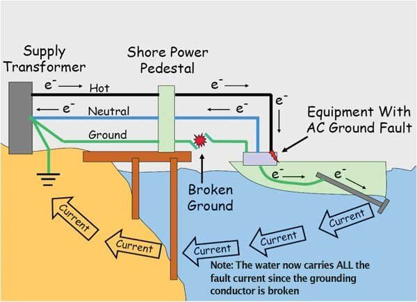Illustration of how electricity gets in the water - read this article to prevent an Electrical Shock Drowning at your dock #safety #ESD