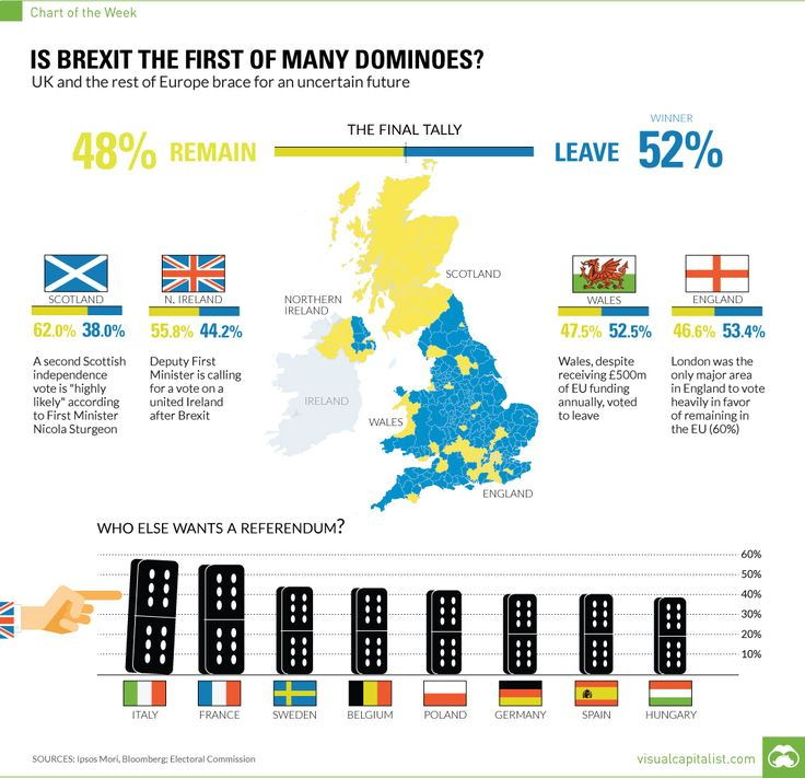 Is Brexit The First Of Many Dominoes? A Few Charts | Zero Hedge