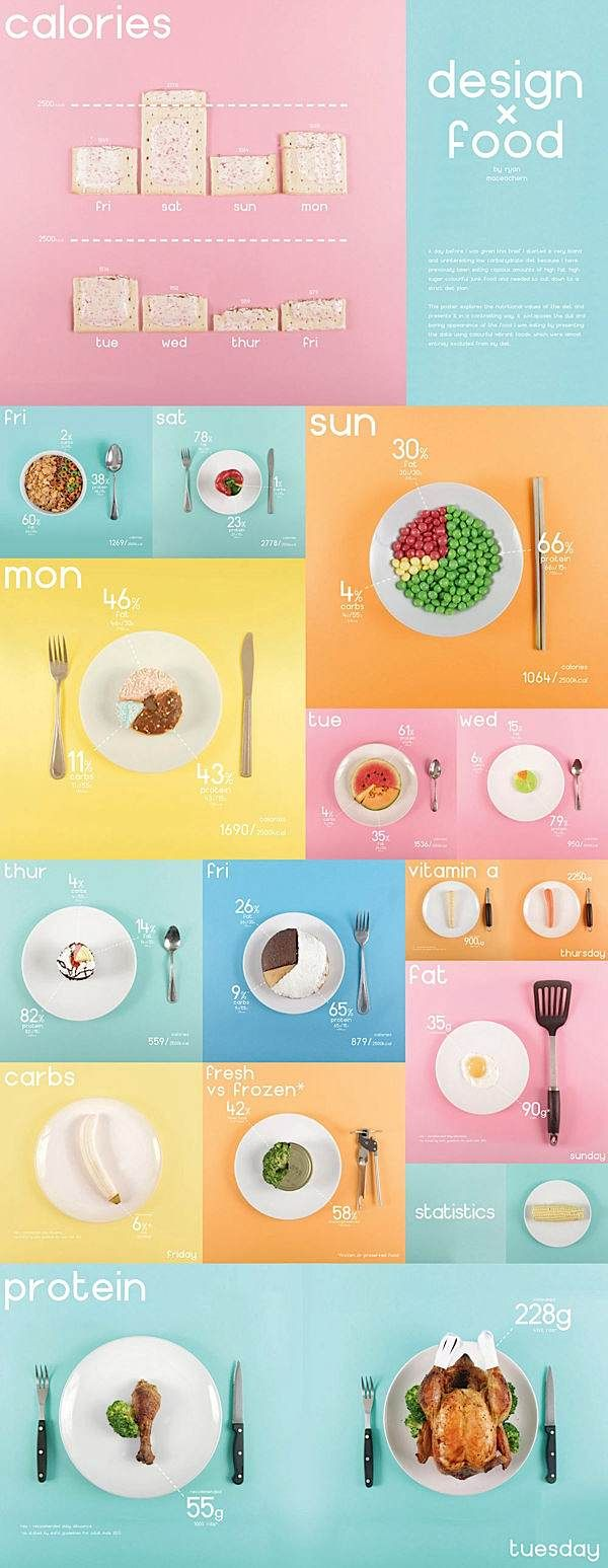 Design x Food #Design #Inspiration #infographic