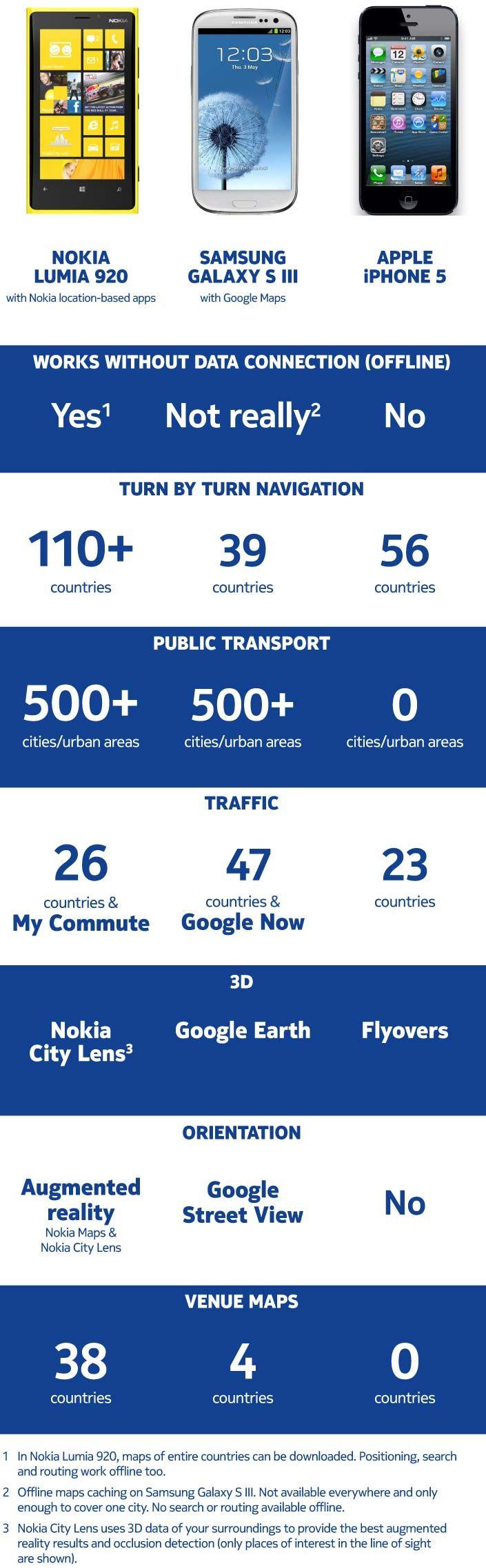 Nokia réaffirme les atouts de ses applications de cartographie - Mon Windows Phone