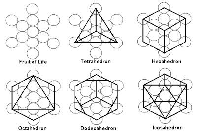 how the world is made sacred geometry pdf