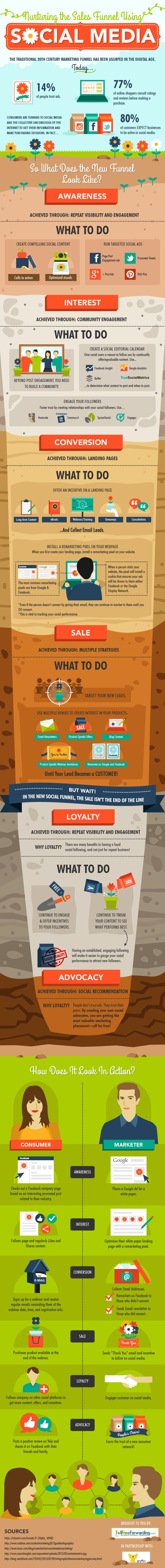 Nurturing the Sales Funnel Using #SocialMedia - #infographic #marketing #SMM