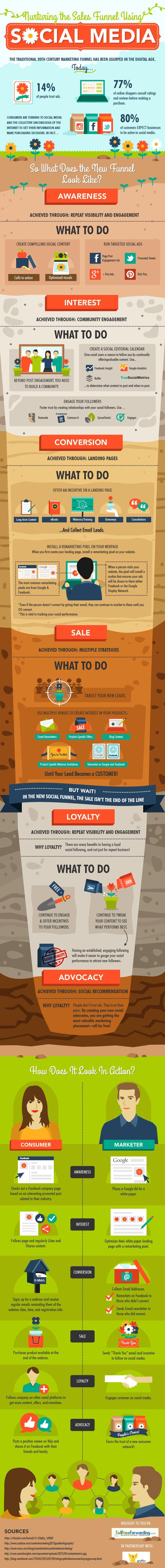 Nurturing the Sales Funnel Using Social Media #Marketing (Infographic) #sales #socialmedia
