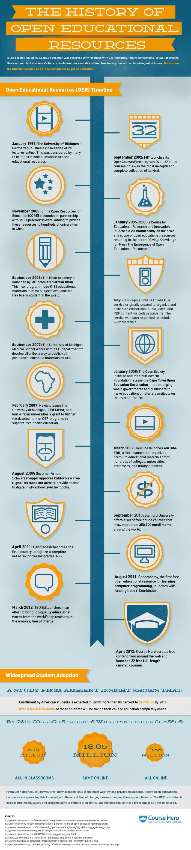 Timeline de los recursos educativos abiertos #infografia #infographic #education | TICs y Formación