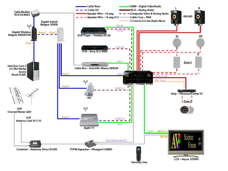 Wiring Diagram For Home Theater:  Home theater ,Design