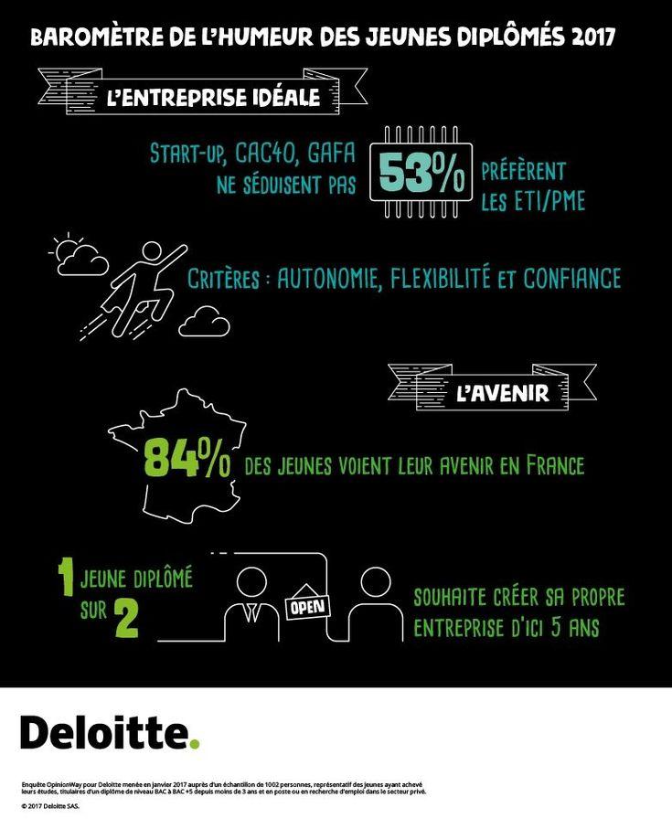 L'entreprise idéale des jeunes diplômés ? Ni start up, ni entreprise CAC40 : une ETI ou une PME