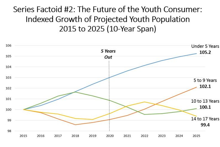 The Future of the Youth Consumer: Indexed Growth of Projected Youth Population (2015 to 2025 10-Year Span)
