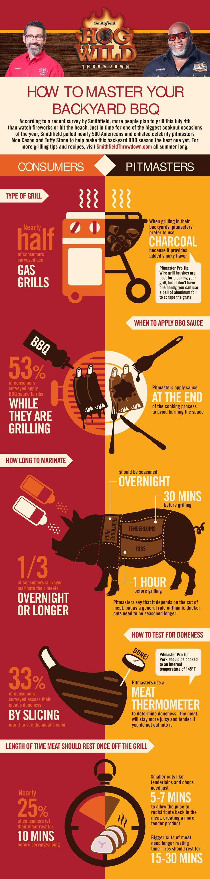 58 best smokin and grillin images on pinterest barbecue grill