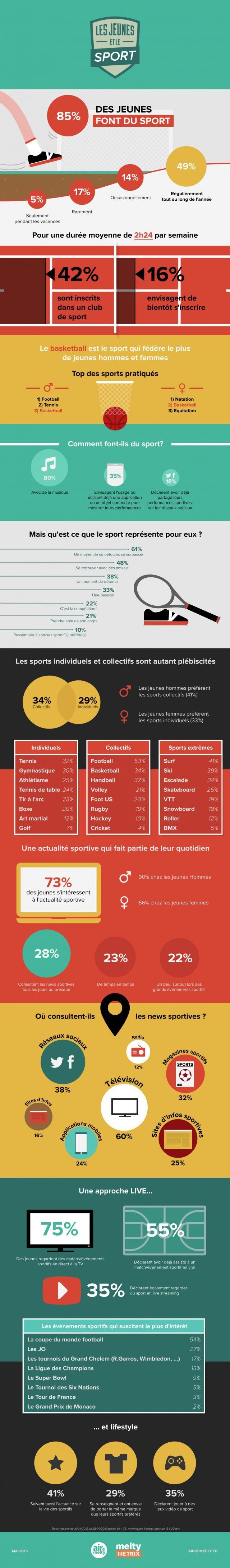 infographie, jeunes et sport, data, meltymetrix, étude, pratiques, valeurs
