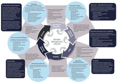 project benefits management neil white rebecca casey pdf