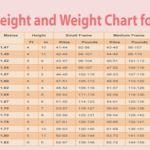 Las mujeres y los cuadros de peso: ¿Cuál es el peso perfecto con respecto a su edad, altura y forma de su cuerpo?