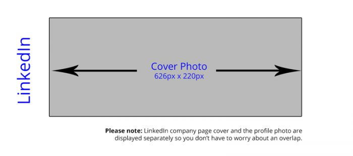 The ideal size for your LinkedIn cover photo  For Facebook, Twitter, and Google Plus, go to http://markitty.com/blog/social-media-cover-photos-size/