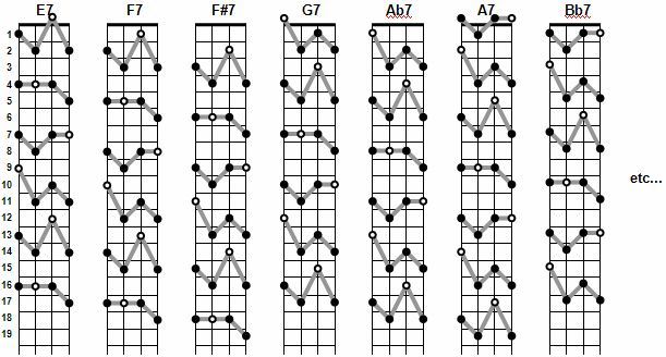Ukulele Fretboard Diagram Chord Inversions - Information Of Wiring ...