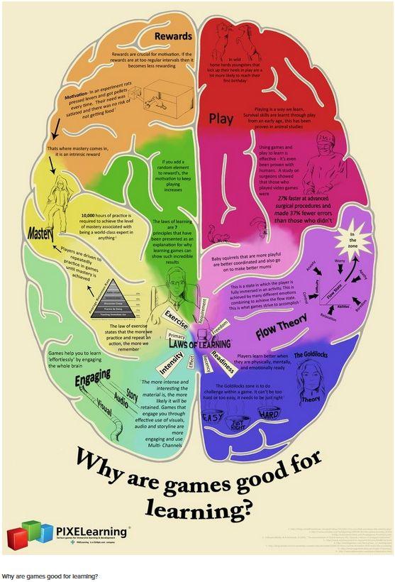 Ventajas de usar los juegos en educación. #Gamificacion #Educacion